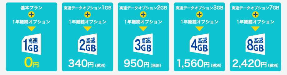 日本通信B-MOBILE高速データ通信オプション4